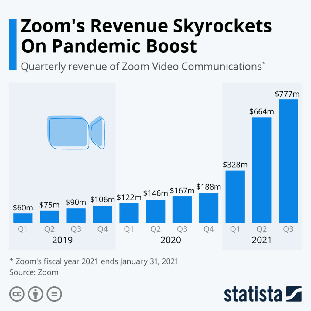 Zoom Owner Eric Yuan Became One Of The World's Richest People In 2020